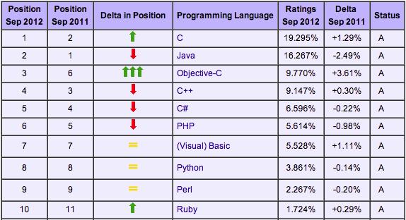 javascript serait le langage de programmation le plus